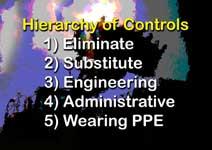 hierarchy of control manual handling